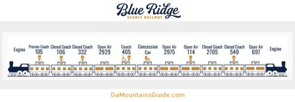Blue Ridge Scenic Railway Railcar Order